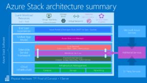 Bizsoft Azure stack